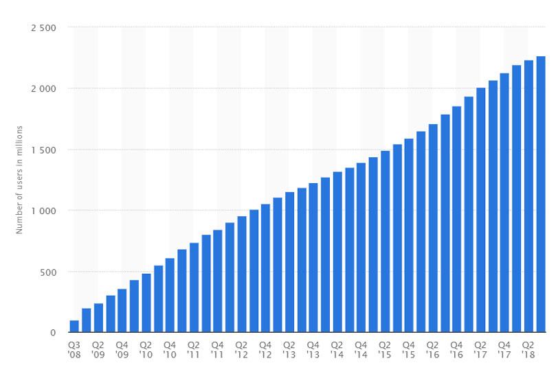 تعداد کاربران فعال ماهانه فیسبوک