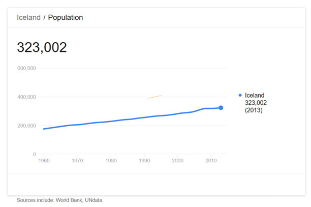 نمودار جمعیت ایسلند - جمعیت کشور ایسلند از 1960 تا 2013